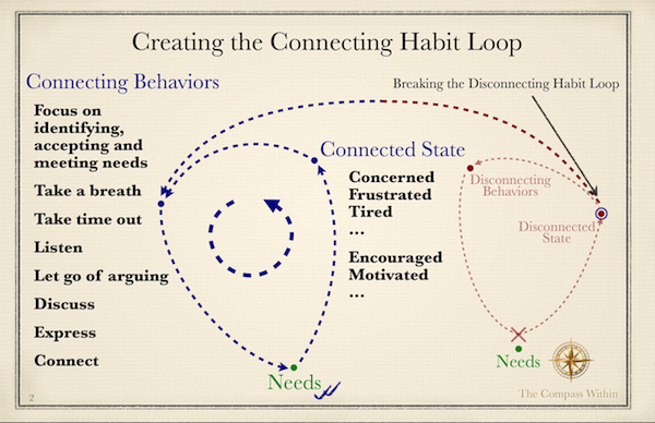 How to control anger, the connecting habit loop